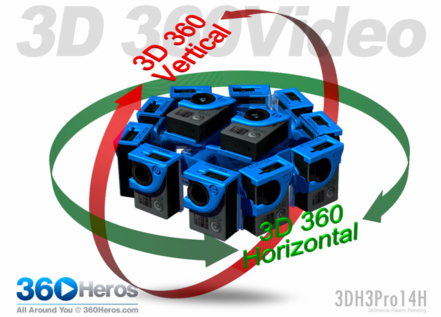 NEW 3D 360 Video Models along with End-to-End Workflow Solutions for Fully Spherical Stereoscopic 3D 360° Video and Photos